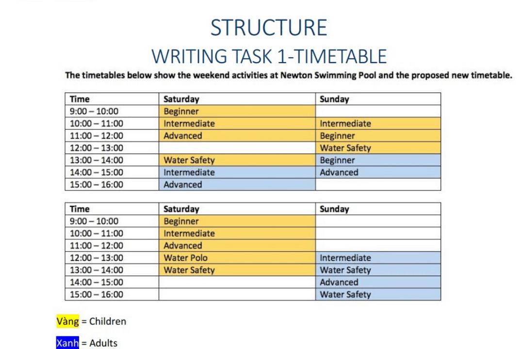 20 Phút Luyện Thi Ielts Writing Task 1 Dạng Table (2020)